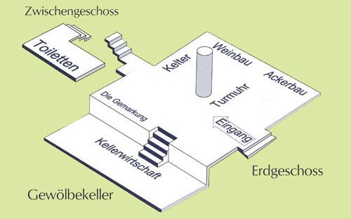 Erdgeschoss des Museums